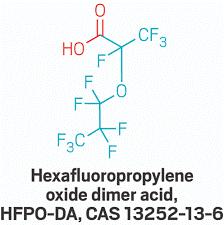 """HFPO-DA je látkou """"vzbudzujúcou veľmi veľké obavy"""" (SVHC)"""