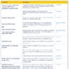 Nové formáty - REACH autorizácia